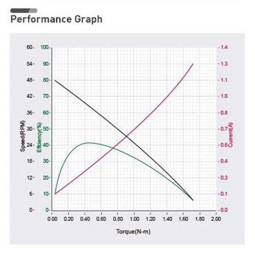 نمودار بازدهی داینامیکسل XH430-W210