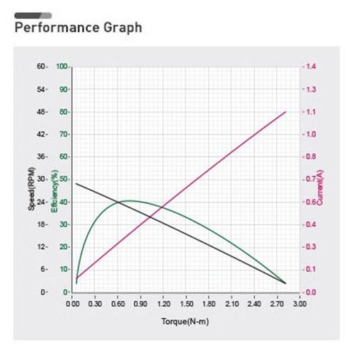نمودار بازدهی داینامیکسل XH430-W350