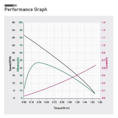 نمودار بازدهی داینامیکسل XH430-V210
