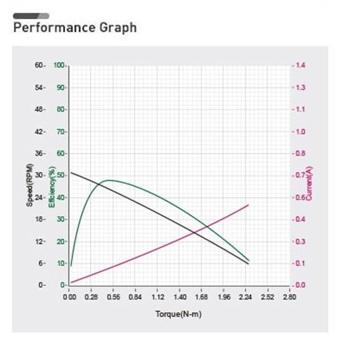 نمودار بازدهی داینامیکسل XH430-V350