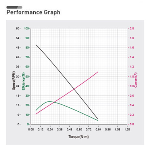 نمودار بازدهی داینامیکسل XL430-W250/2XL430-W250