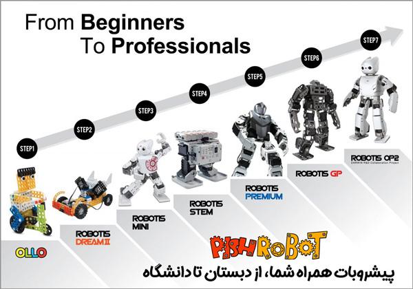 PISHROBOT and ROBOTIS KIDSLAB From Beginners to ProfessionalsROBOTIS KIDSLAB From Beginners to Professionals