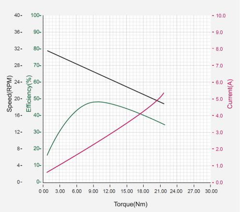نمودار بازدهی داینامیکسل ph42-20-s300-r
