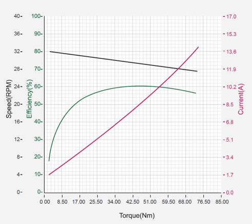 نمودار بازدهی داینامیکسل ph54-200-s500-r