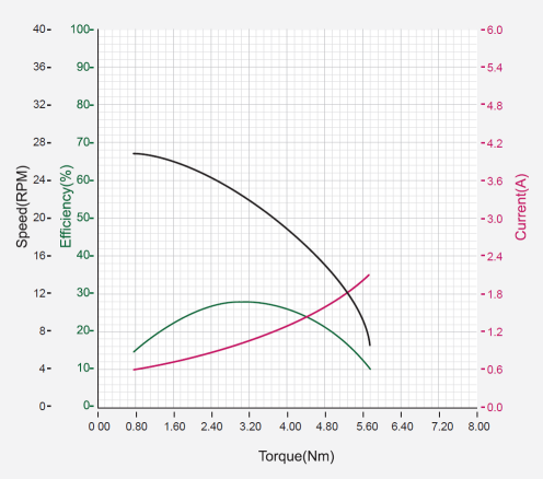 نمودار بازدهی داینامیکسل pm42-10-s260-r