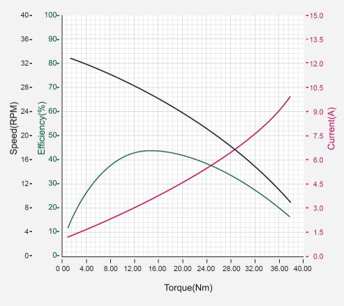 نمودار بازدهی داینامیکسل pm54-60-s250-r