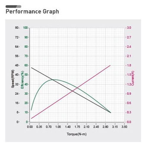 نمودار بازدهی داینامیکسل XM430-W350