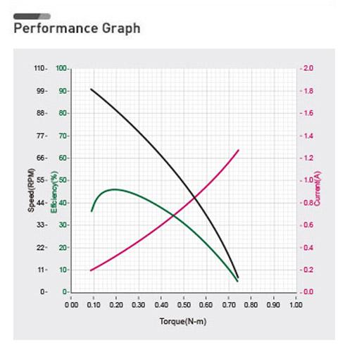 نمودار بازدهی داینامیکسل XC430-W150