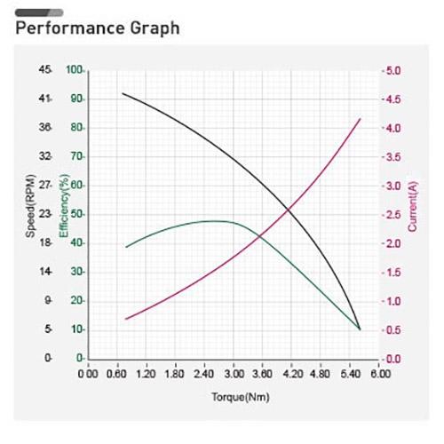 نمودار بازدهی داینامیکسل MX-106