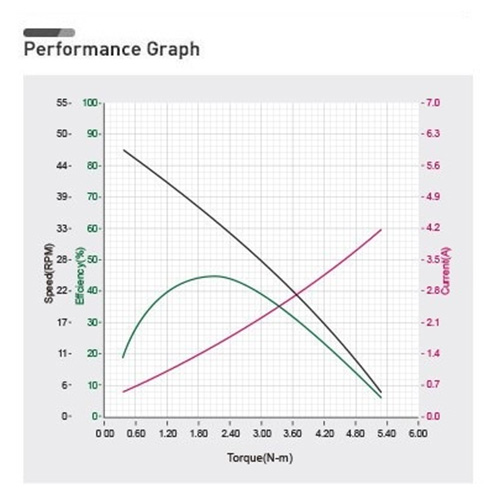 نمودار بازدهی داینامیکسل XM540-W150