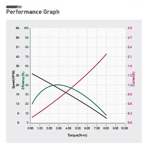 نمودار بازدهی داینامیکسل xh540-v270