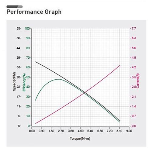 نمودار بازدهی داینامیکسل xh540-w270